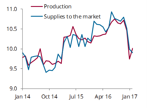 Saudi Production vs Supplies