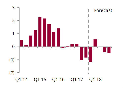 Global implied stock change