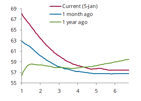 Brent forward curve